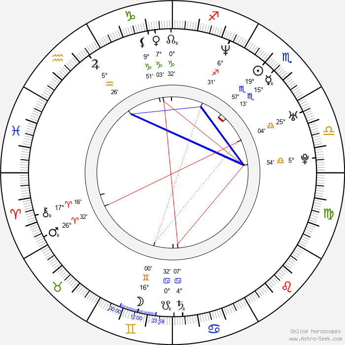 Mayte Garcia - Birth horoscope chart