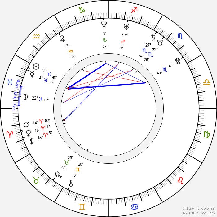 Mayu Sakuma - Birth horoscope chart