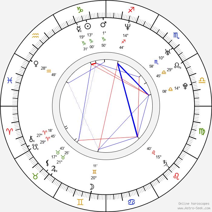Mayumi Iizuka - Birth horoscope chart