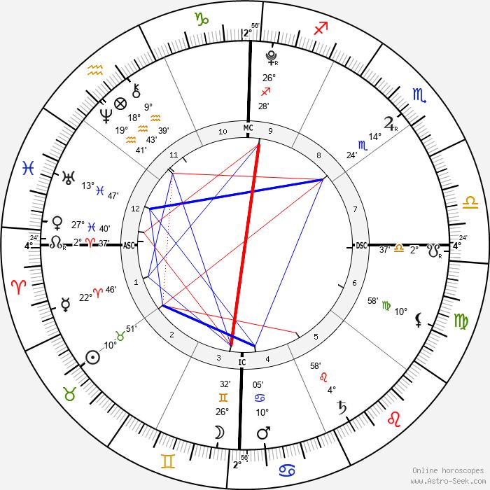 Mearah Sanaa O'Neal - Birth horoscope chart
