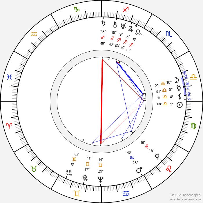 Mecha Ortiz - Birth horoscope chart