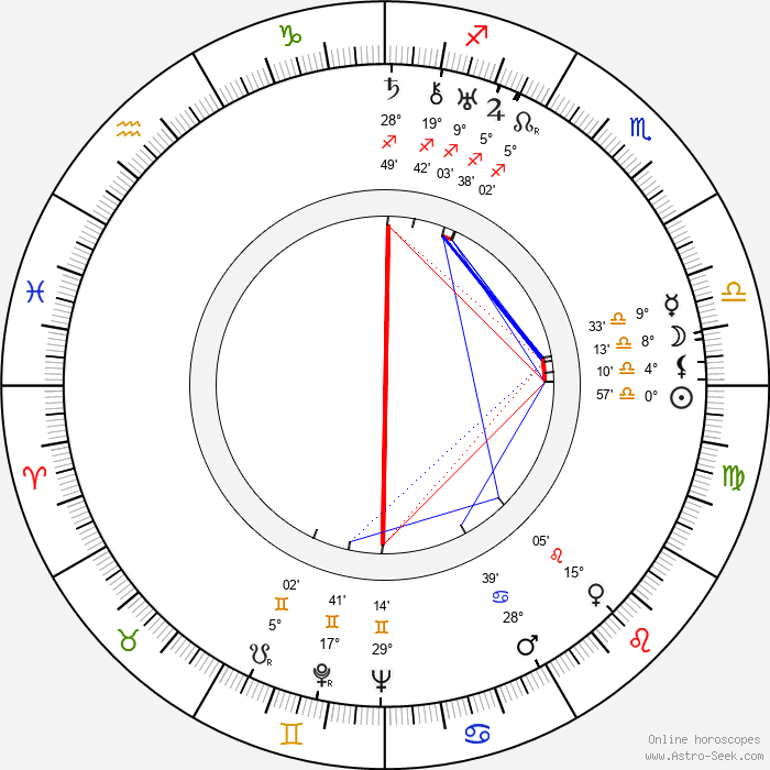 Mecha Ortiz - Birth horoscope chart