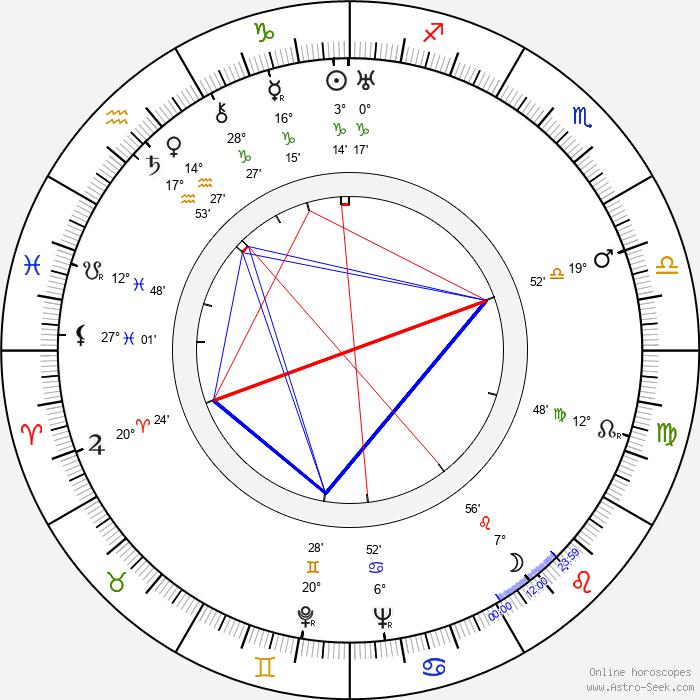 Mechislava Mayevskaya - Birth horoscope chart