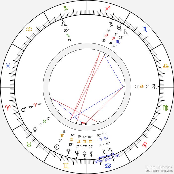 Meda Valentová - Birth horoscope chart
