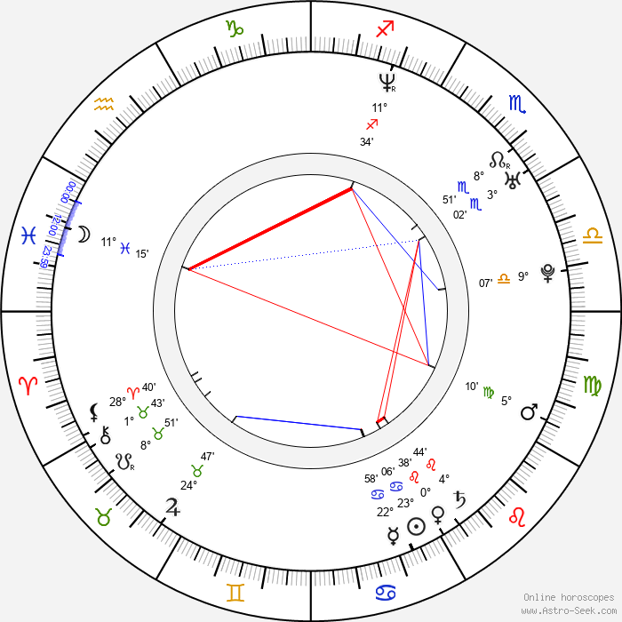 Meera - Birth horoscope chart