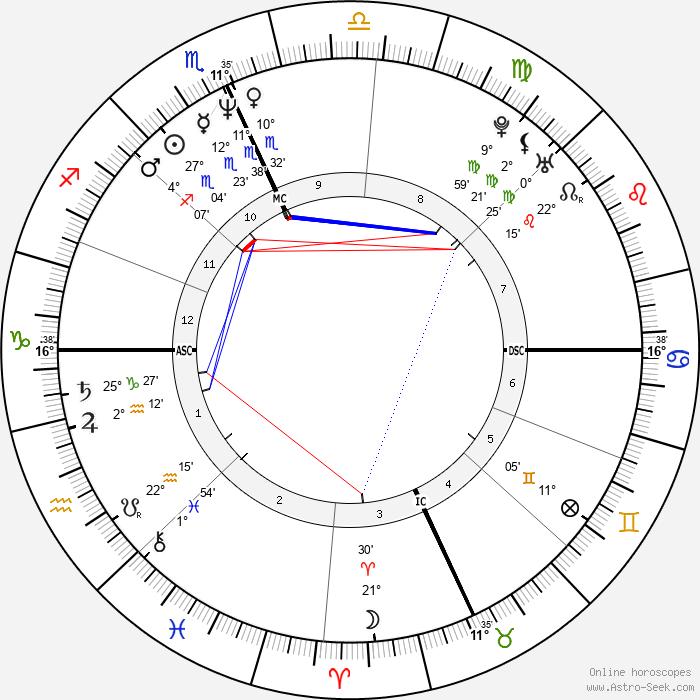 Meg Ryan - Birth horoscope chart