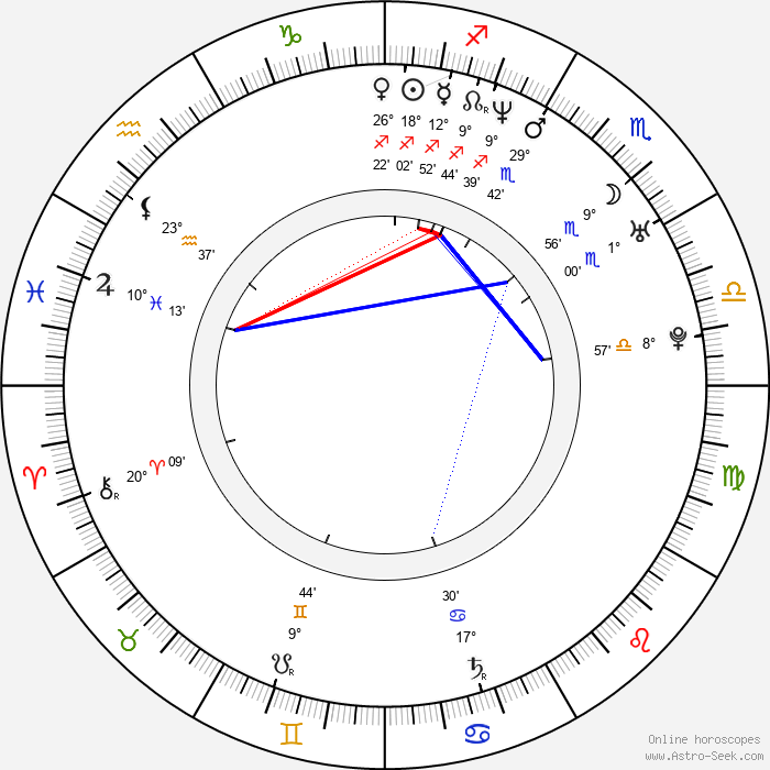 Meg White - Birth horoscope chart