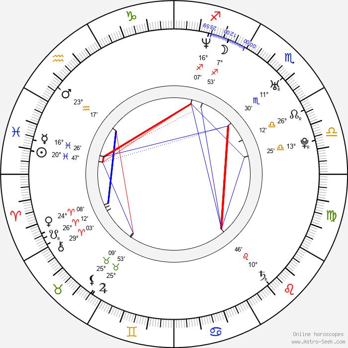 Megahn Perry - Birth horoscope chart