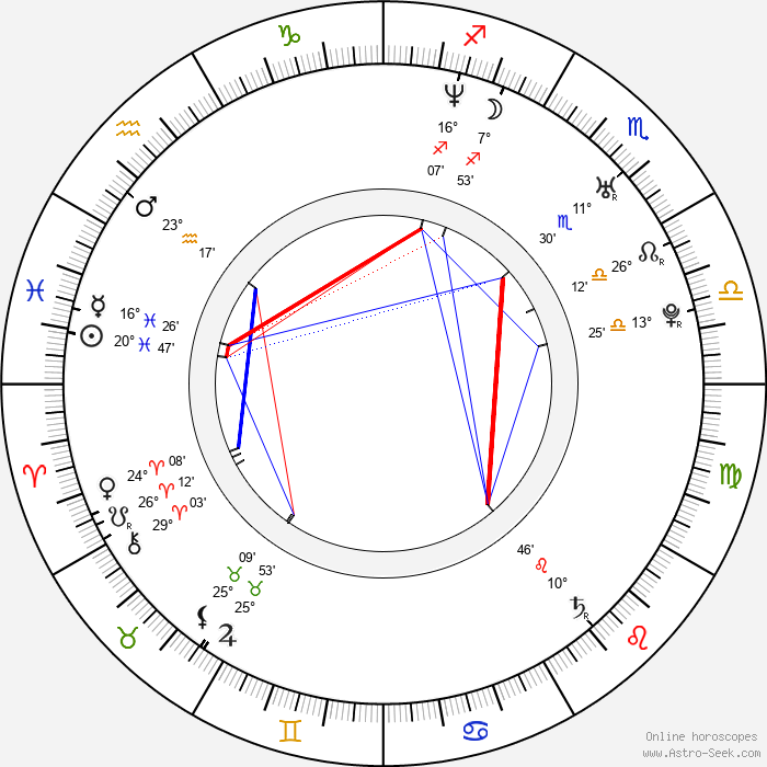 Megahn Perry - Birth horoscope chart