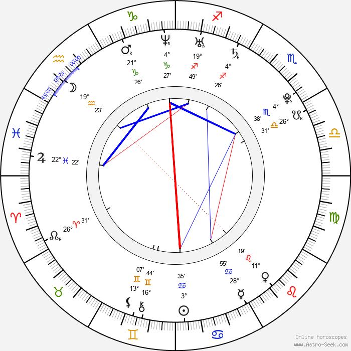 Megan Burns - Birth horoscope chart