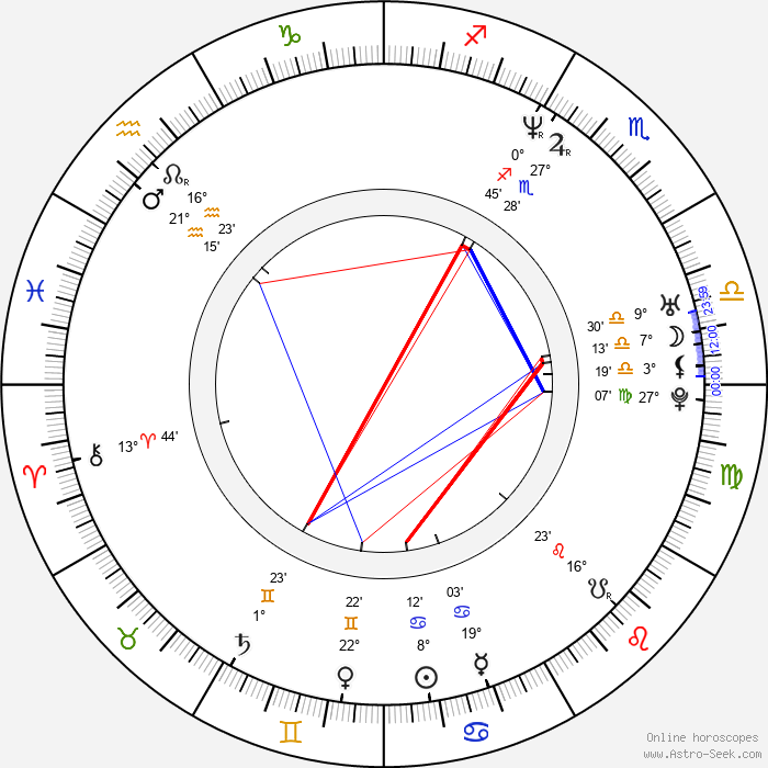 Megan Fahlenbock - Birth horoscope chart