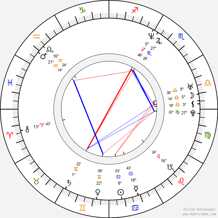 Megan Fahlenbock - Birth horoscope chart