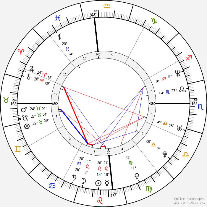 Megan Gale - Birth horoscope chart