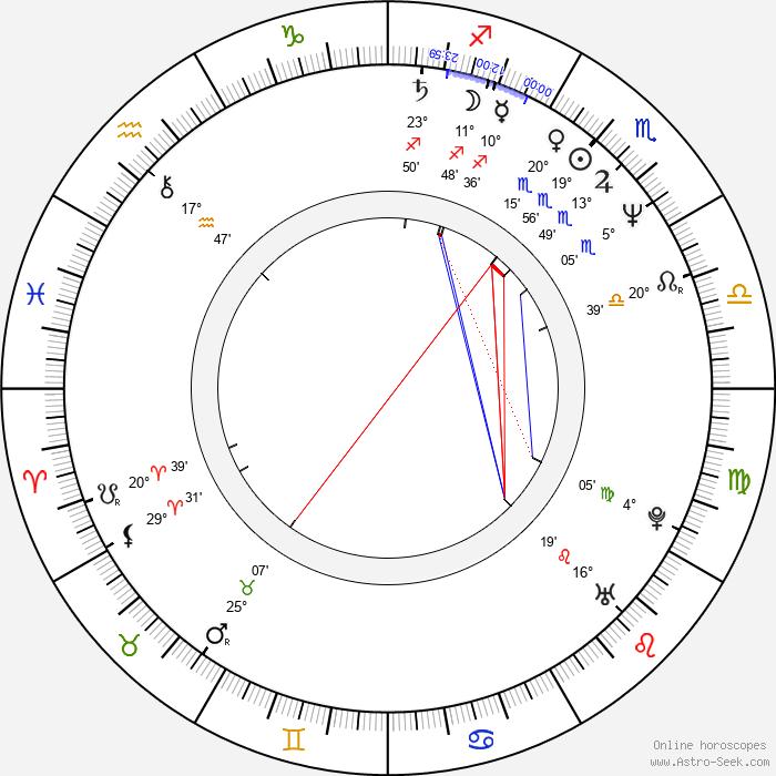 Birth Chart of Megan Mullally, Astrology Horoscope