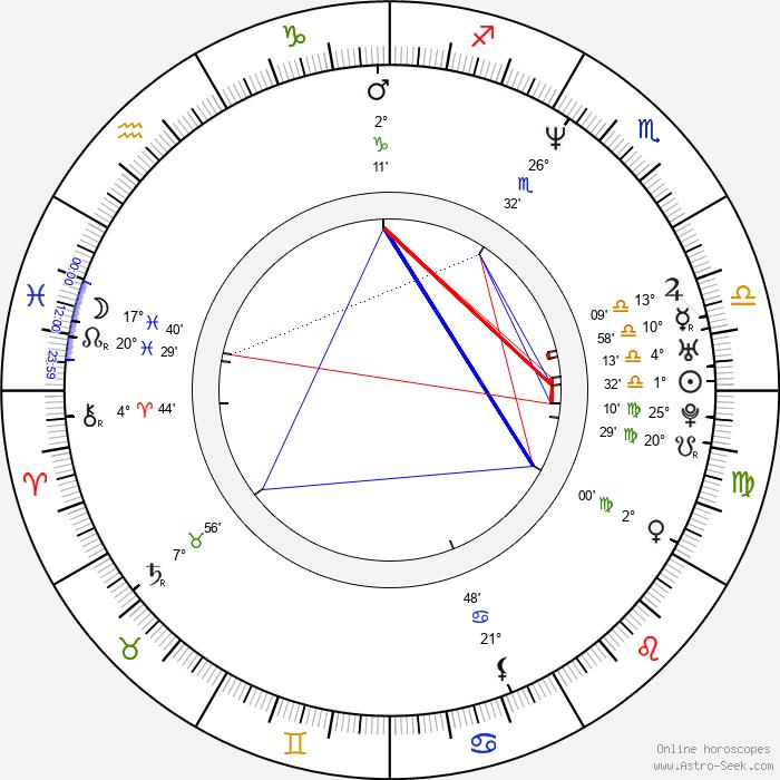 Megan Ward - Birth horoscope chart