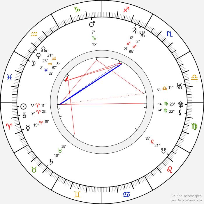 Megyn Price - Birth horoscope chart