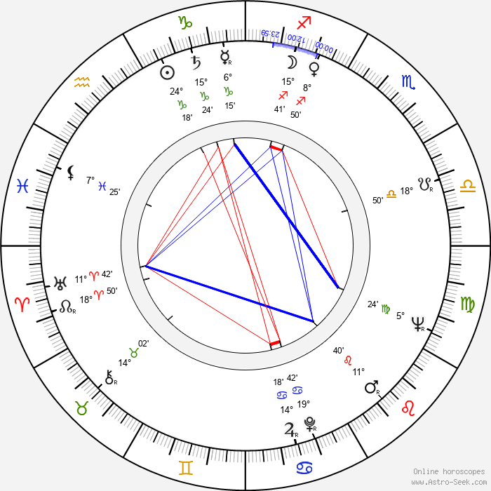 Mehmet Aslan - Birth horoscope chart