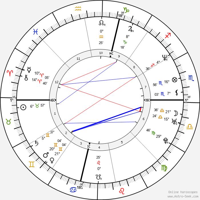 Mehmet Kurtulus - Birth horoscope chart