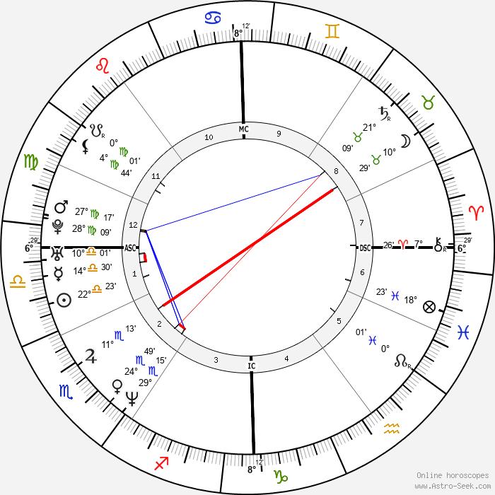 Mehmet Scholl - Birth horoscope chart