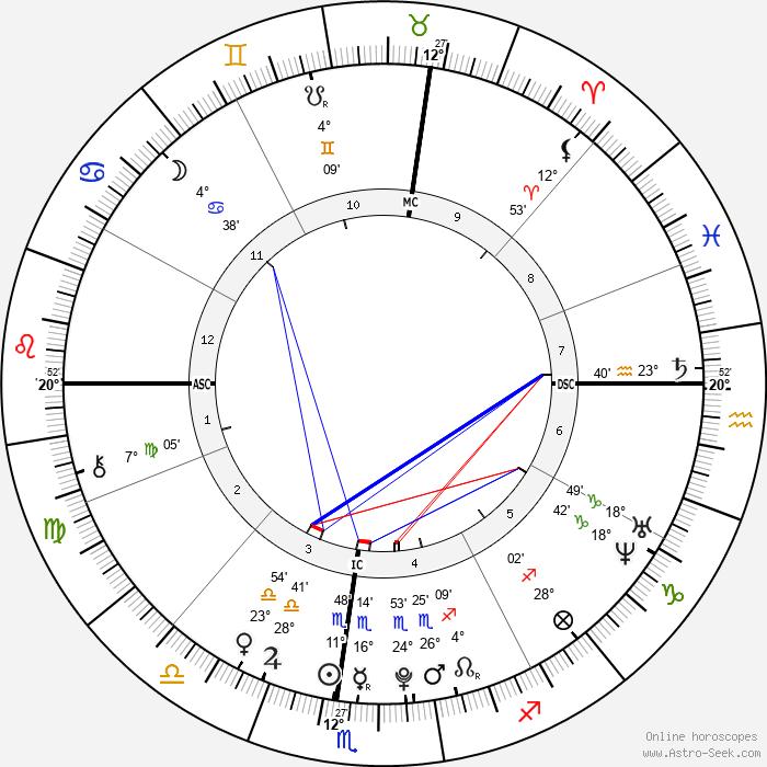 Mei Mei - Birth horoscope chart