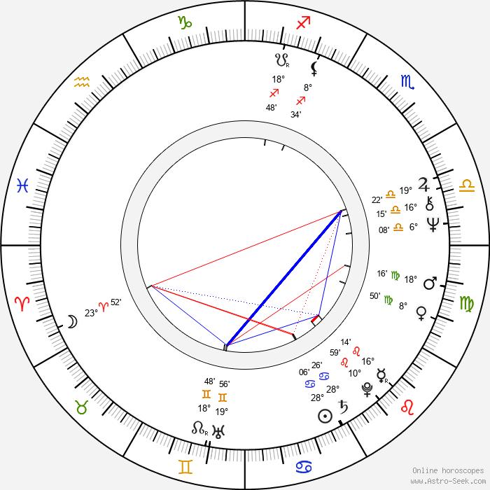 Mel Damski - Birth horoscope chart