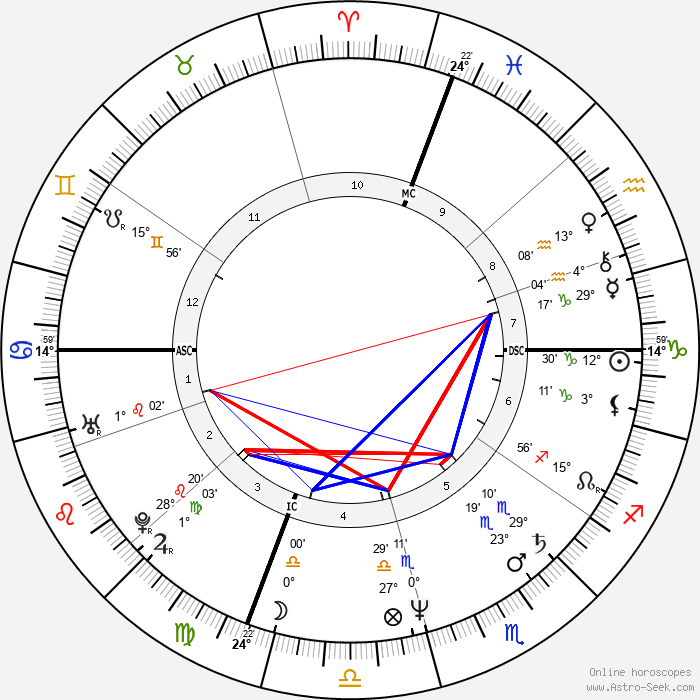 Mel Gibson - Birth horoscope chart