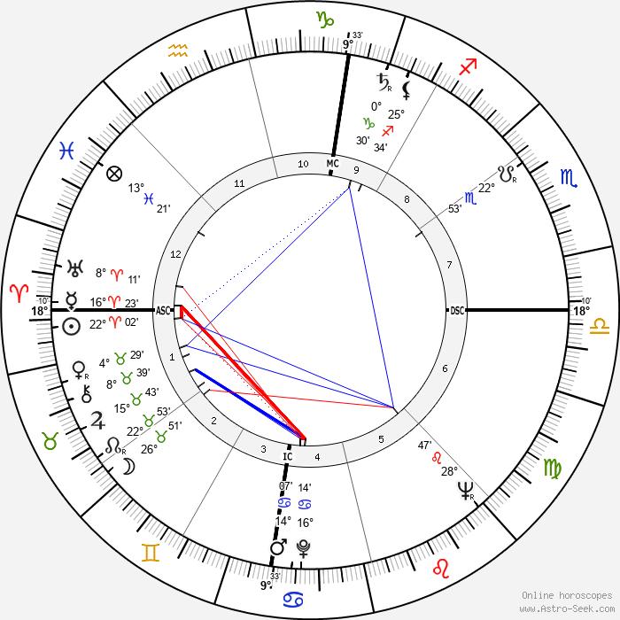 Mel Held - Birth horoscope chart