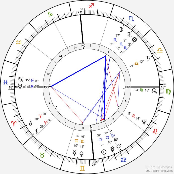 Mel Hoderlein - Birth horoscope chart