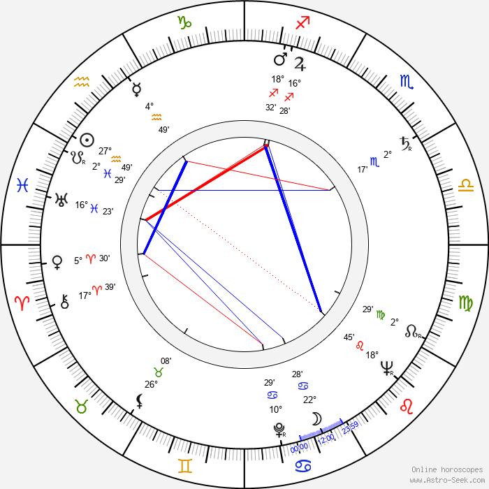 Mel Welles - Birth horoscope chart