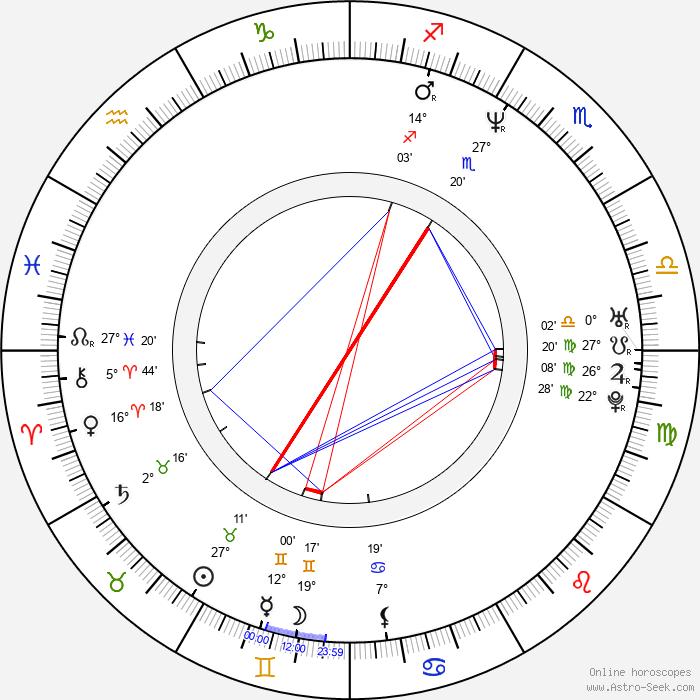 Melahat Abbasova - Birth horoscope chart