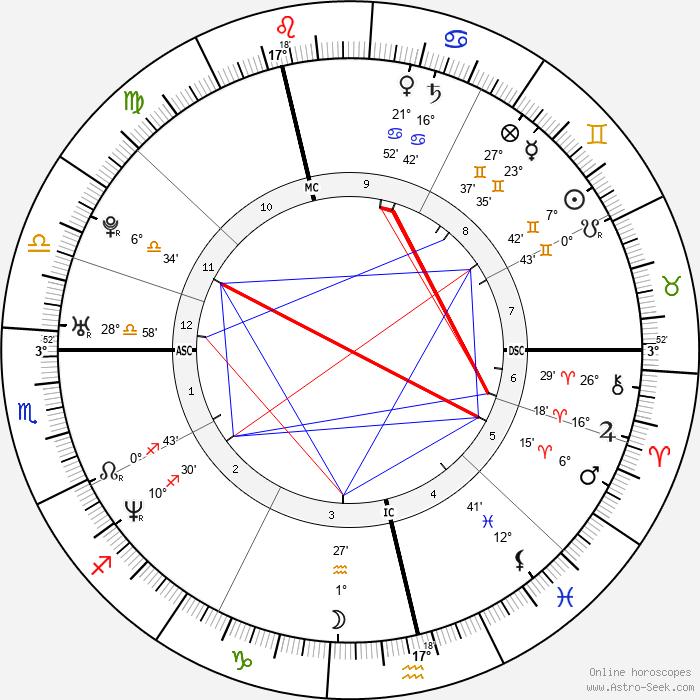 Melanie Brown - Birth horoscope chart