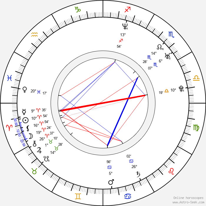 Mélanie Coste - Birth horoscope chart