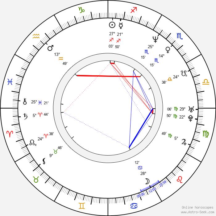 Melanie Doane - Birth horoscope chart