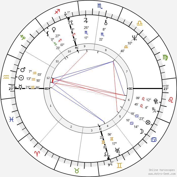 Melanie Safka - Birth horoscope chart