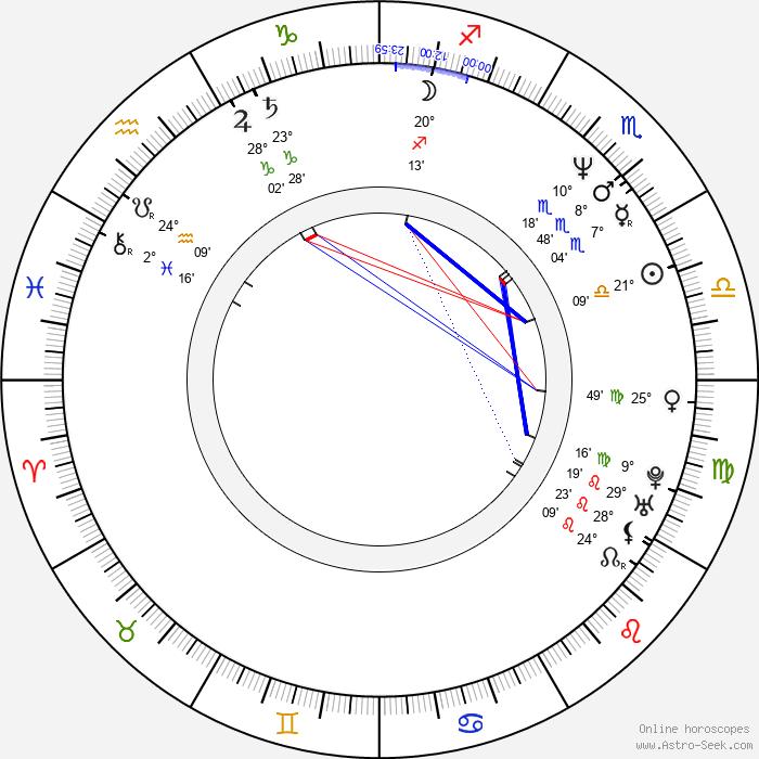 Melanie Wilson - Birth horoscope chart