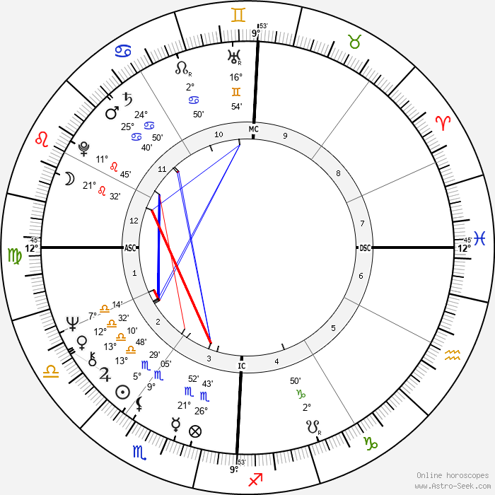 Melba Moore - Birth horoscope chart