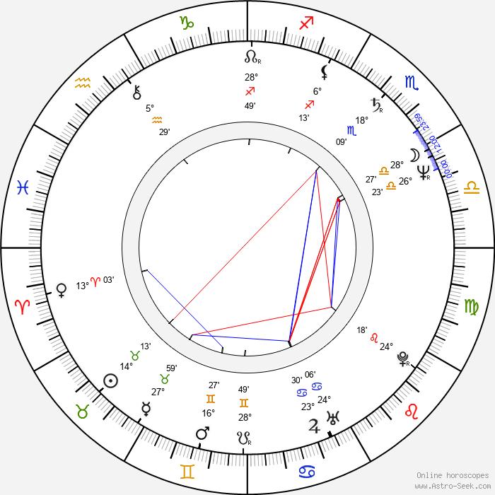 Melinda Culea - Birth horoscope chart