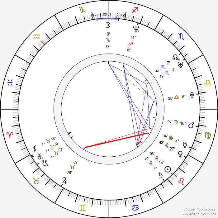 Melissa George - Birth horoscope chart