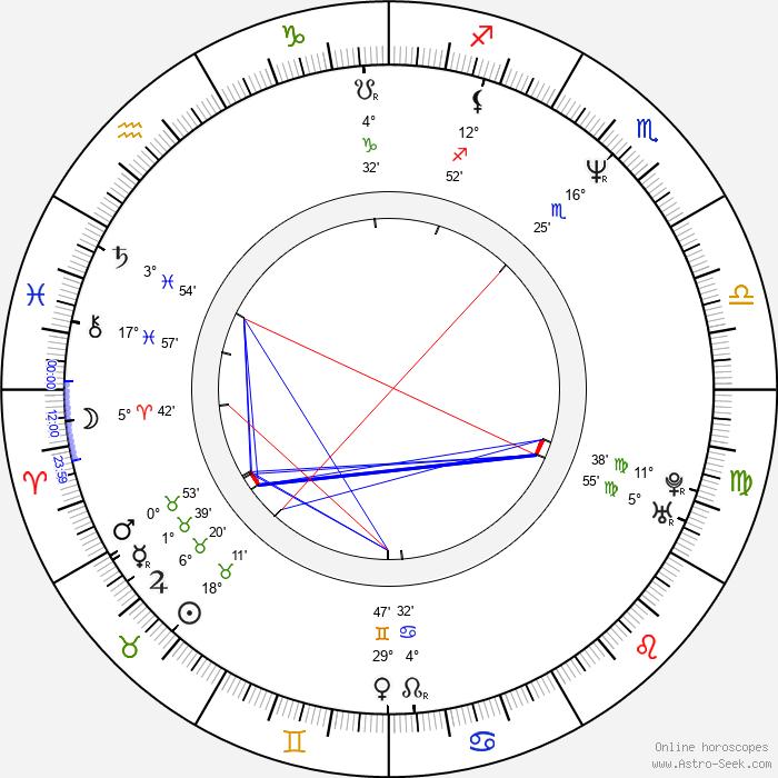 Melissa Gilbert - Birth horoscope chart