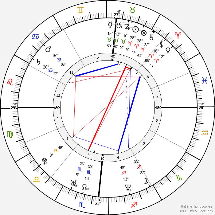 Melissa Joan Hart - Birth horoscope chart