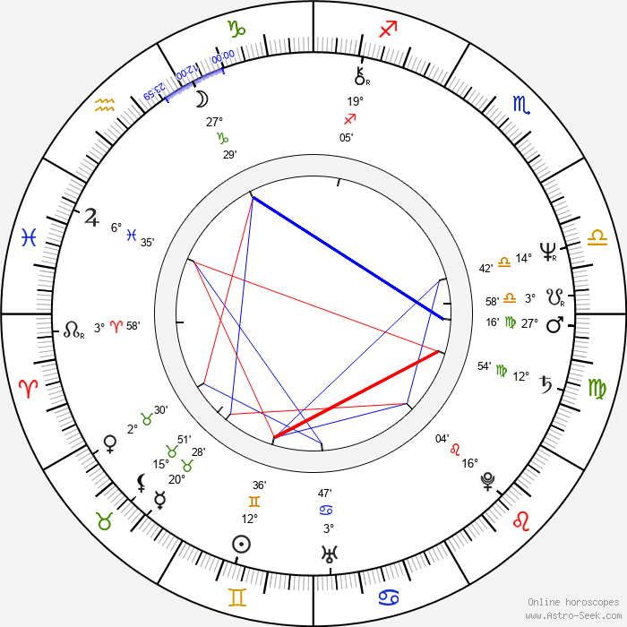 Melissa Mathison - Birth horoscope chart