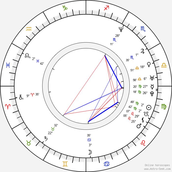 Melissa McCarthy - Birth horoscope chart