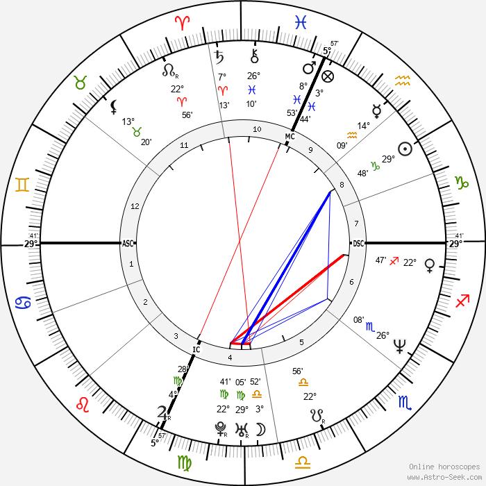 Melissa Rivers - Birth horoscope chart