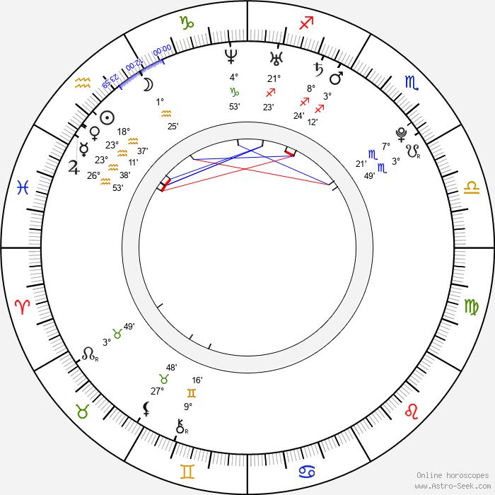 Melissa Satta - Birth horoscope chart