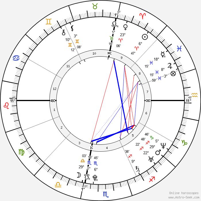 Melissa Stern - Birth horoscope chart