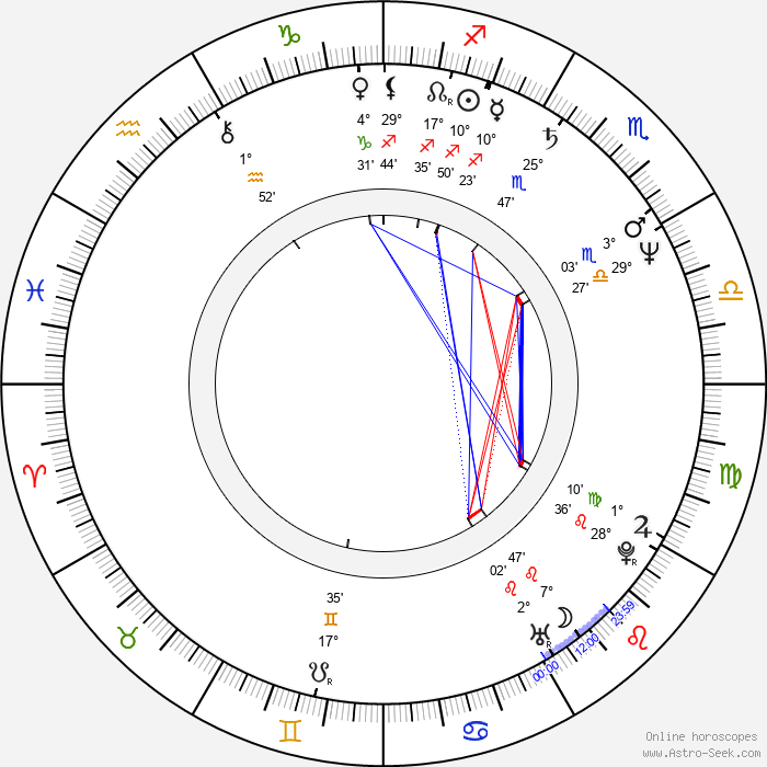 Melody Anderson - Birth horoscope chart