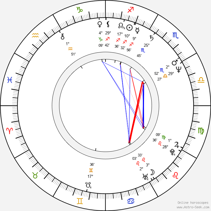Melody Anderson - Birth horoscope chart
