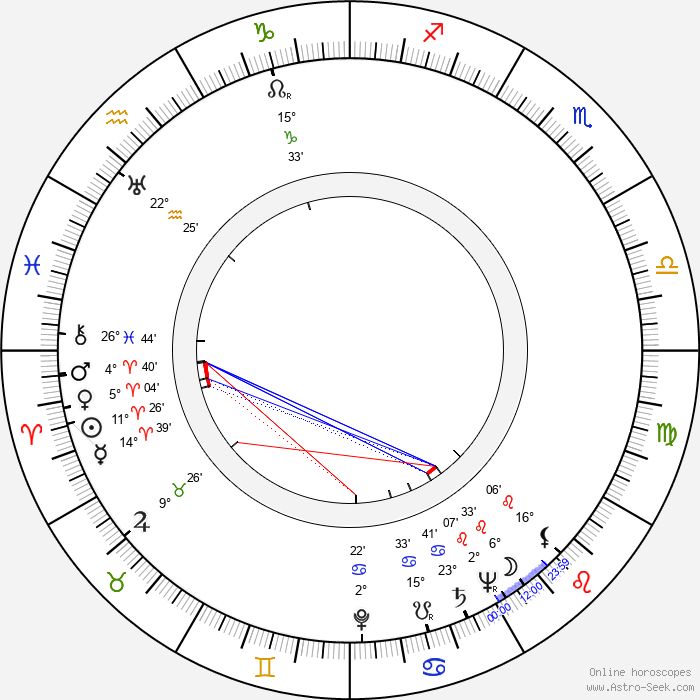 Melville Shavelson - Birth horoscope chart
