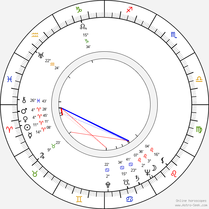 Melville Shavelson - Birth horoscope chart