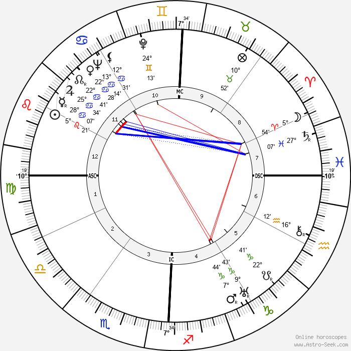 Melvin Belli - Birth horoscope chart
